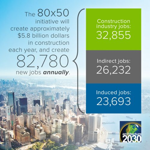 Achieving 80x50: Job Creation