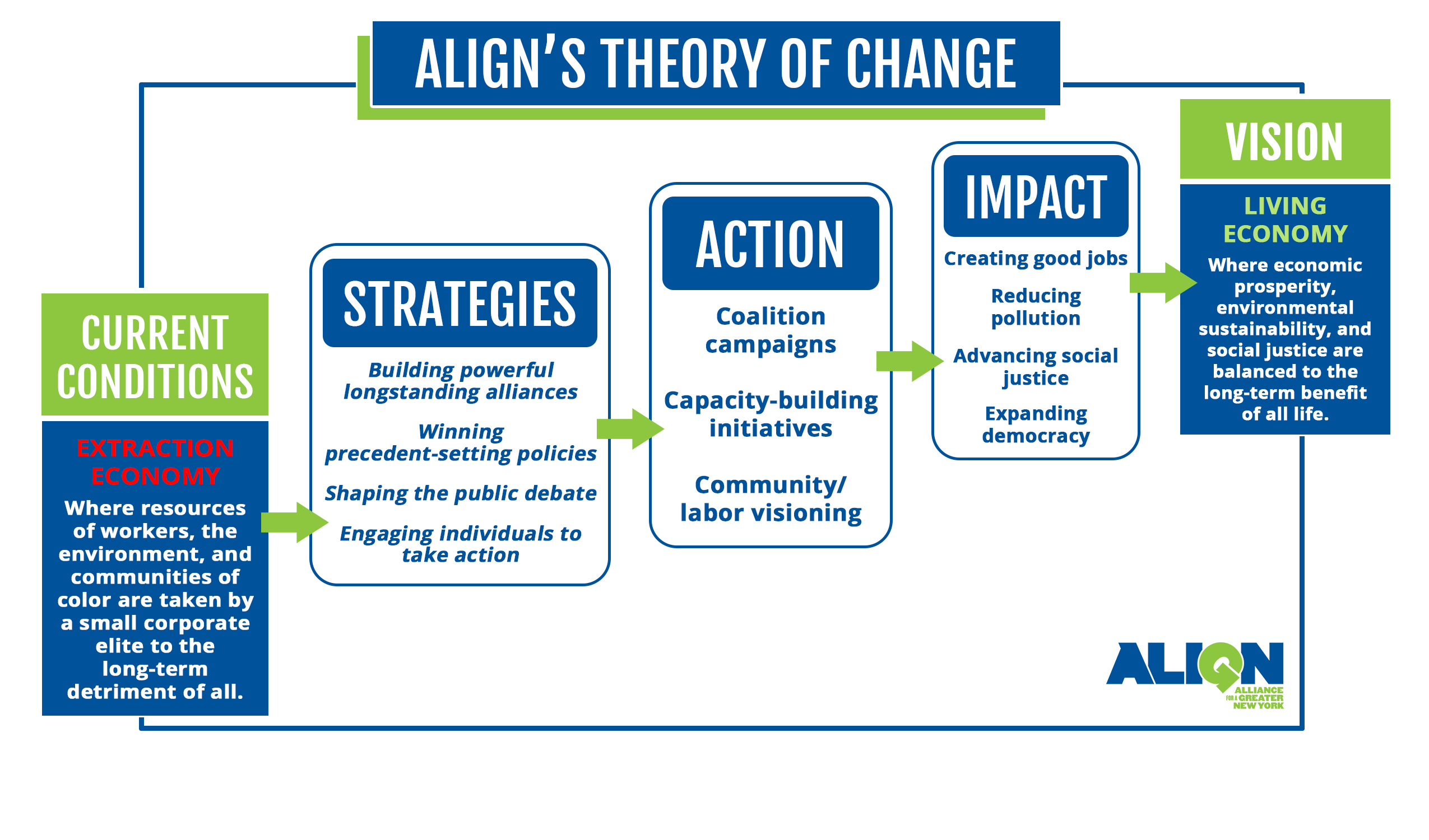 8f14a459ba5 ALIGN   Theory of Change